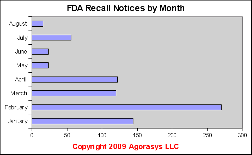 A monthly breakout of recalls from the FDA Website