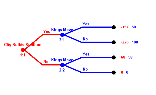 Kings Game Theory Relocation Decision Tree