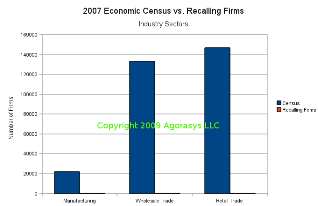 Comparison between 2009 Recalling Firms and 2007 Census Food Firms