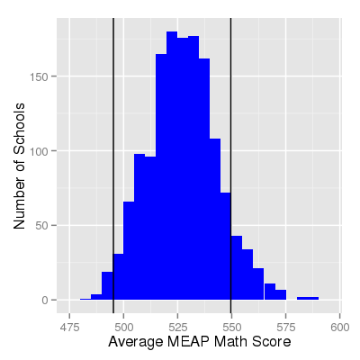 Histogram of School's Math MEAP Average Scores